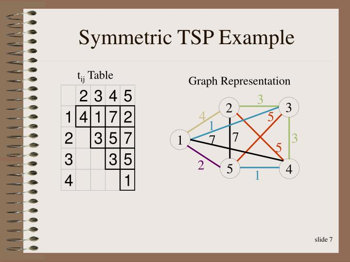Symmetric TSP Example