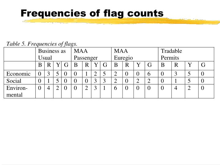 Frequencies of flag counts