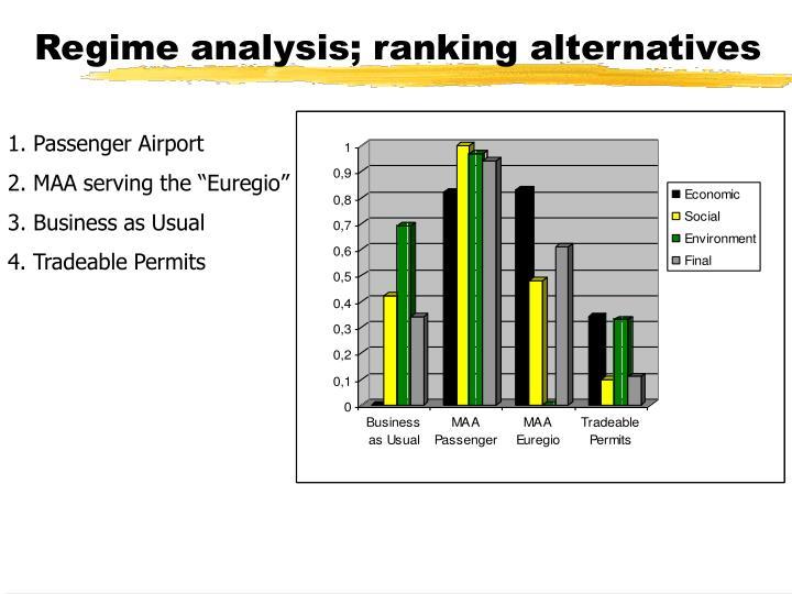 Regime analysis; ranking alternatives