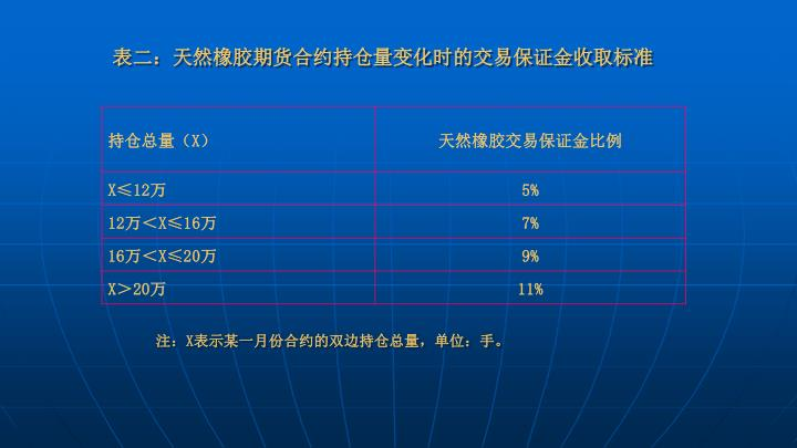 表二:天然橡胶期货合约持仓量变化时的交易保证金收取标准