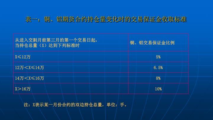 表一:铜、铝期货合约持仓量变化时的交易保证金收取标准