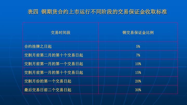 表四 铜期货合约上市运行不同阶段的交易保证金收取标准