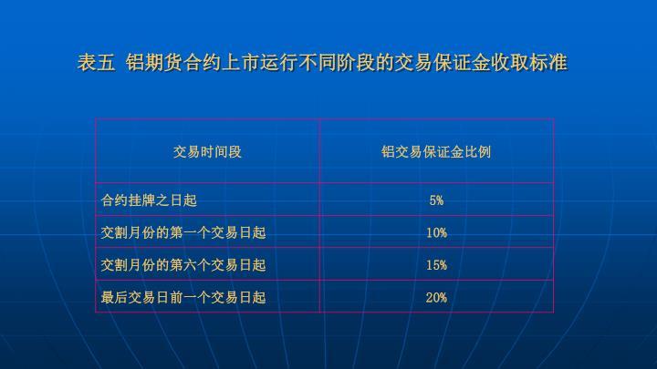 表五 铝期货合约上市运行不同阶段的交易保证金收取标准