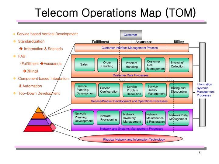 Telecom Operations Map (TOM)