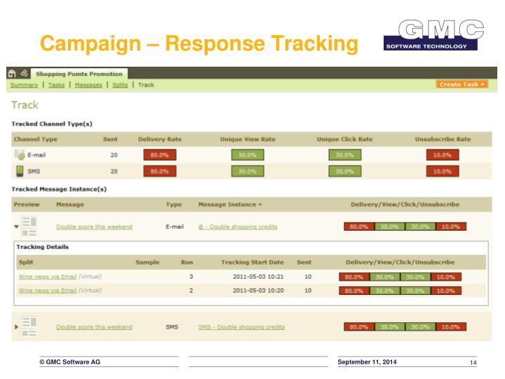 Campaign – Response Tracking