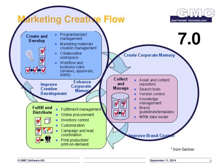 Marketing creative flow