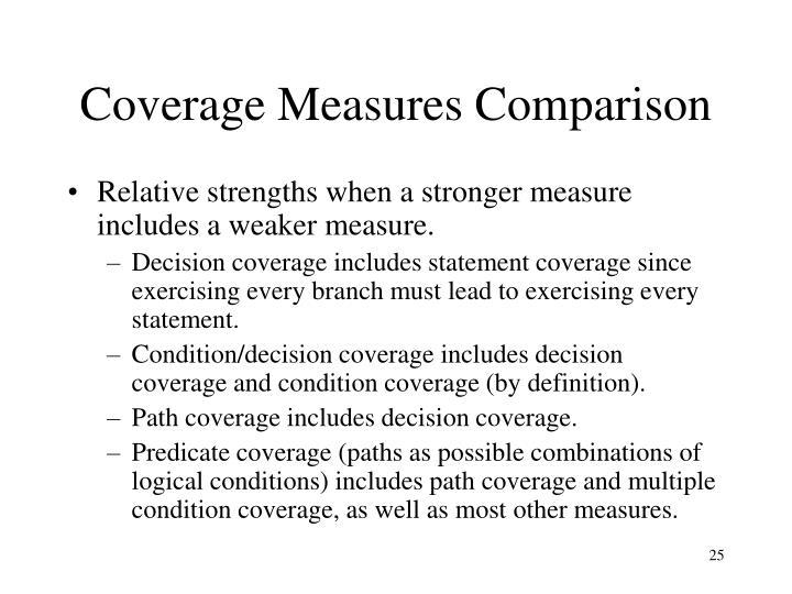 Coverage Measures Comparison