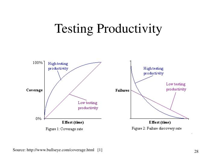 Testing Productivity