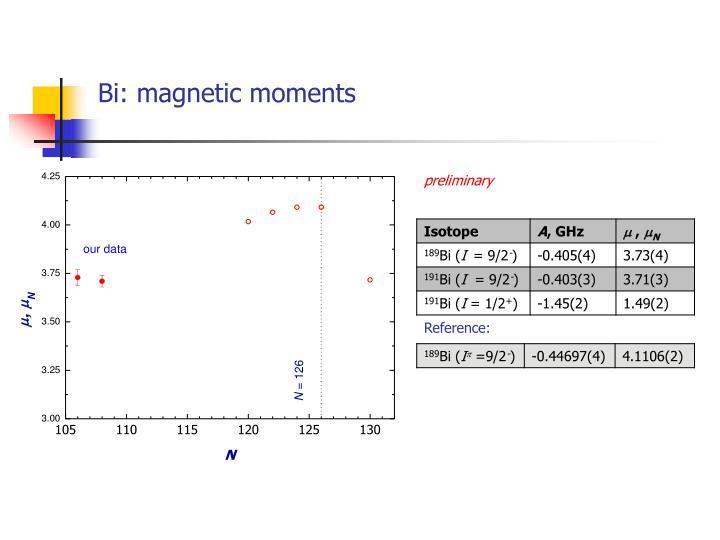 Bi: magnetic moments