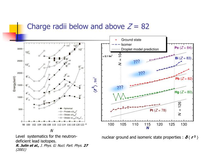 Charge radii below and above z 82