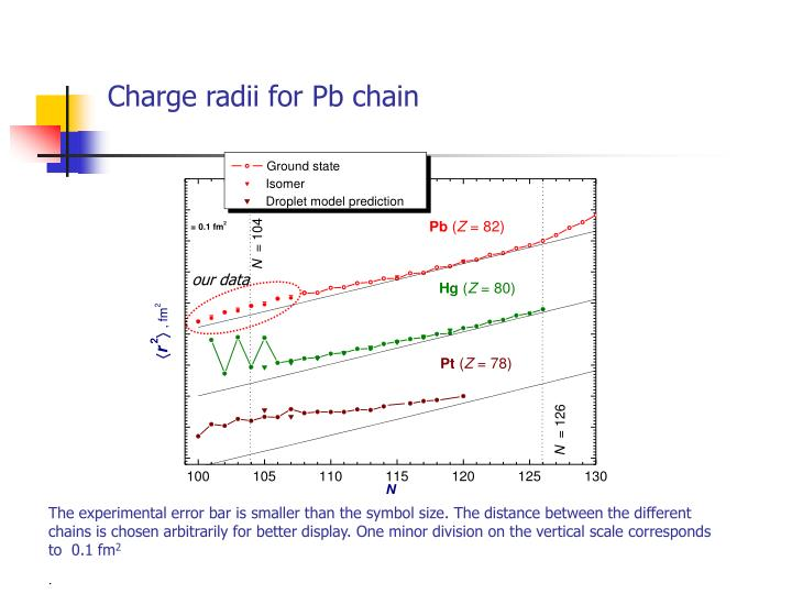 Charge radii for Pb chain