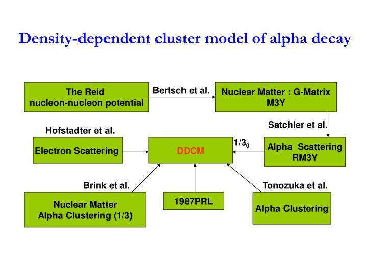 Density-dependent cluster model of alpha decay