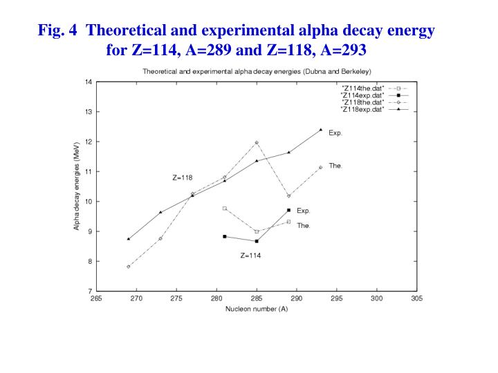 Fig. 4  Theoretical and experimental alpha decay energy for Z=114, A=289 and Z=118, A=293