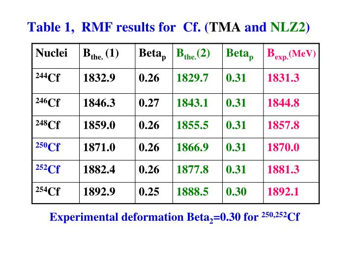 Table 1,  RMF results for  Cf. (