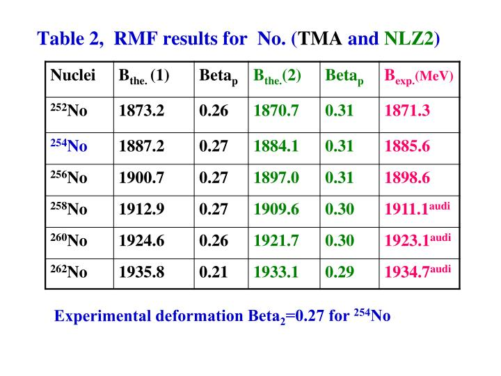 Table 2,  RMF results for  No. (