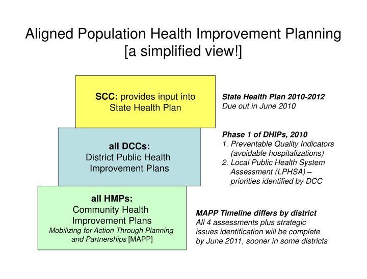 Aligned Population Health Improvement Planning