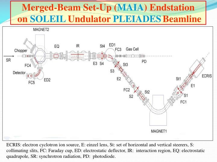 Merged-Beam Set-Up (
