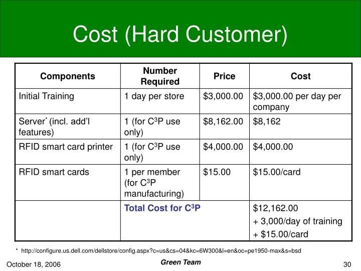 Cost (Hard Customer)