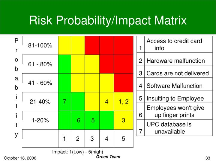 Risk Probability/Impact Matrix