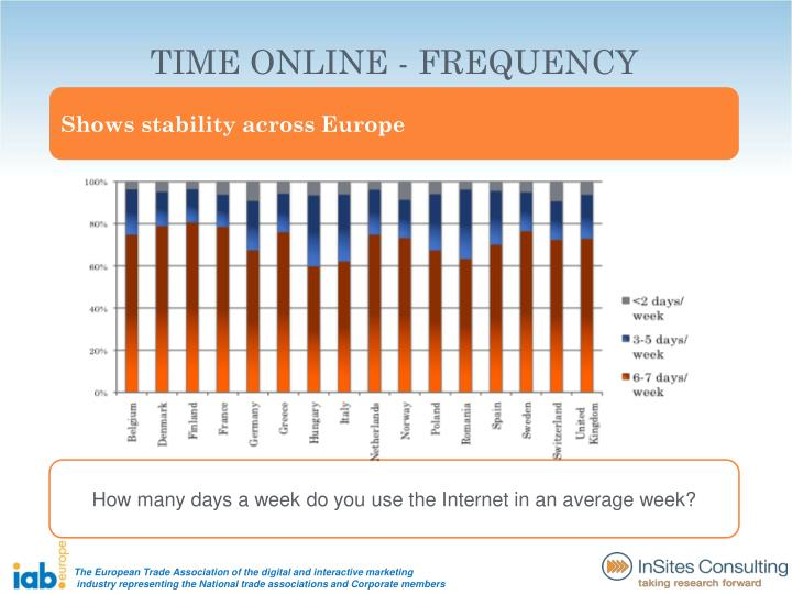 TIME ONLINE - FREQUENCY