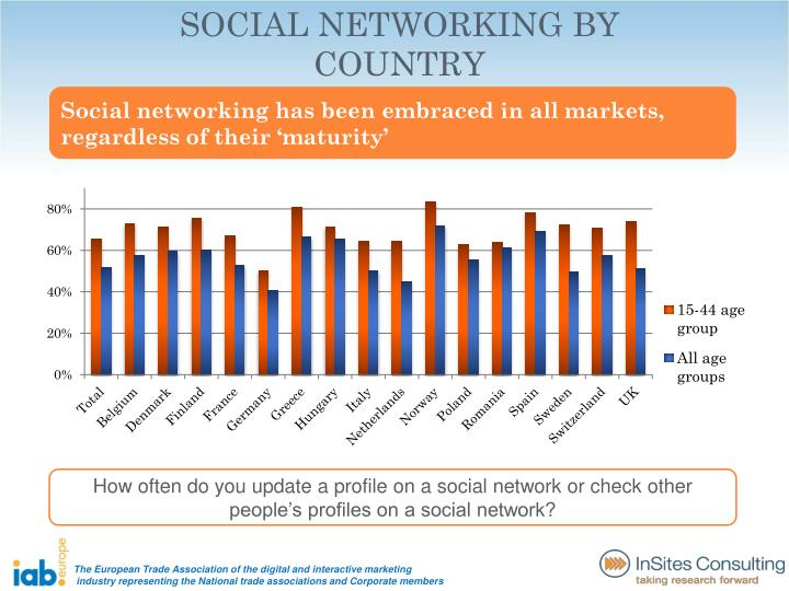 SOCIAL NETWORKING BY COUNTRY
