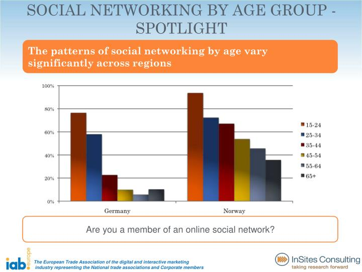 SOCIAL NETWORKING BY AGE GROUP - SPOTLIGHT