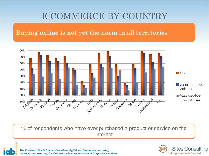 E COMMERCE BY COUNTRY