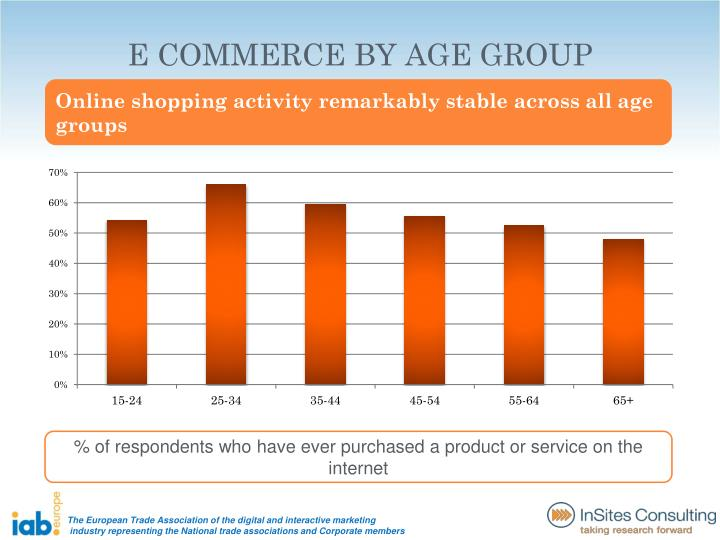 E COMMERCE BY AGE GROUP