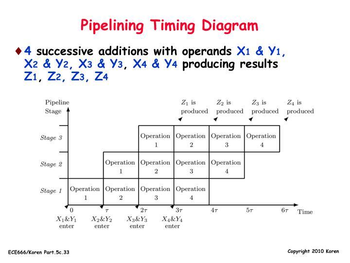 Pipelining Timing Diagram