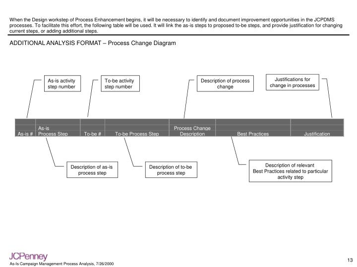 When the Design workstep of Process Enhancement begins, it will be necessary to identify and document improvement opportunities in the JCPDMS processes. To facilitate this effort, the following table will be used. It will link the as-is steps to proposed to-be steps, and provide justification for changing current steps, or adding additional steps.