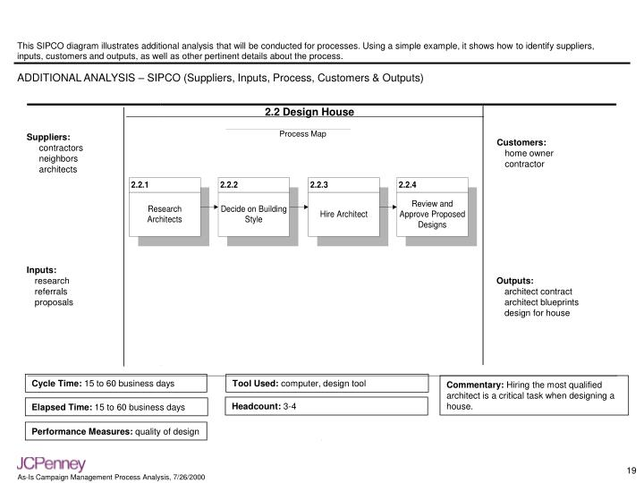 This SIPCO diagram illustrates additional analysis that will be conducted for processes. Using a simple example, it shows how to identify suppliers, inputs, customers and outputs, as well as other pertinent details about the process.