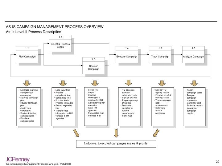 AS-IS CAMPAIGN MANAGEMENT PROCESS OVERVIEW