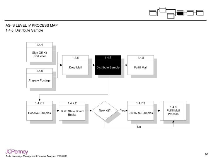 AS-IS LEVEL IV PROCESS MAP