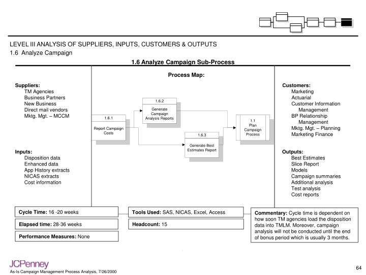 LEVEL III ANALYSIS OF SUPPLIERS, INPUTS, CUSTOMERS & OUTPUTS
