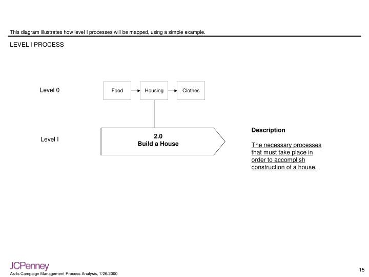 This diagram illustrates how level I processes will be mapped, using a simple example.
