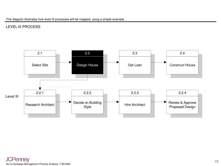This diagram illustrates how level III processes will be mapped, using a simple example.