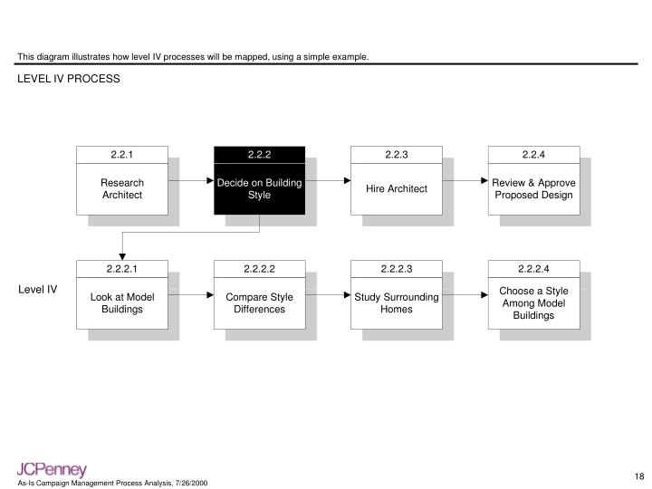 This diagram illustrates how level IV processes will be mapped, using a simple example.