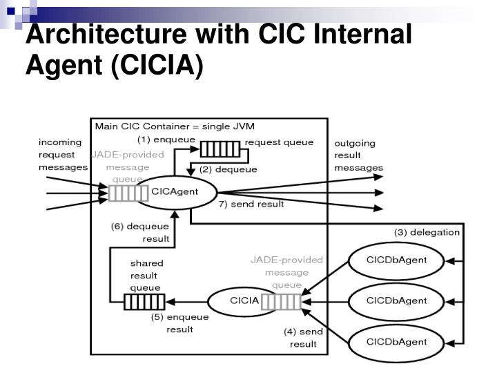 Architecture with CIC Internal Agent (CICIA)