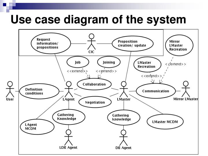 Use case diagram of the system