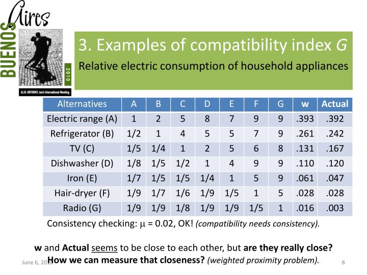 3. Examples of compatibility index