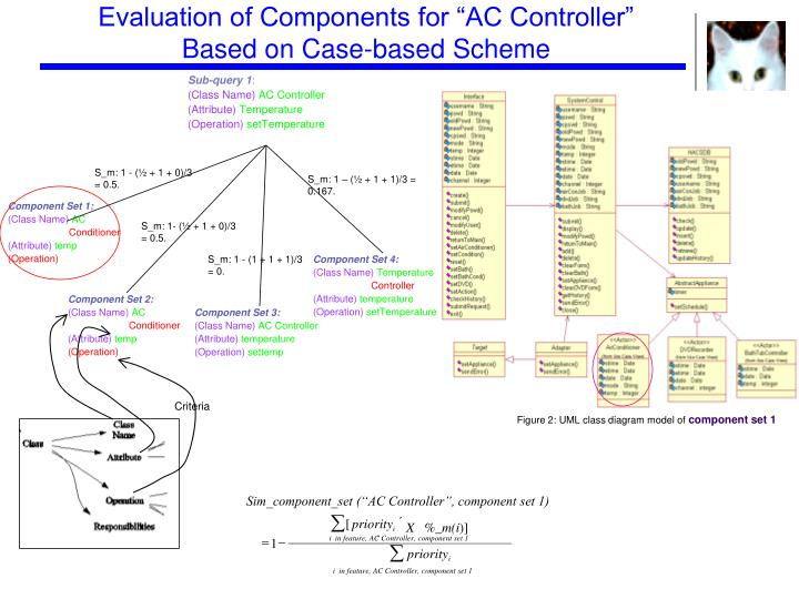 "Evaluation of Components for ""AC Controller"" Based on Case-based Scheme"