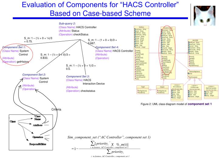 "Evaluation of Components for ""HACS Controller"" Based on Case-based Scheme"