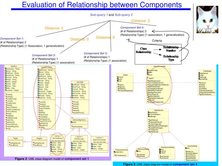 Evaluation of Relationship between Components