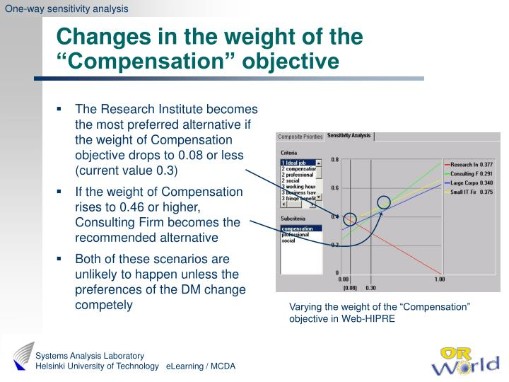 The Research Institute becomes the most preferred alternative if the weight of Compensation objective drops to 0.08 or less (current value 0.3)