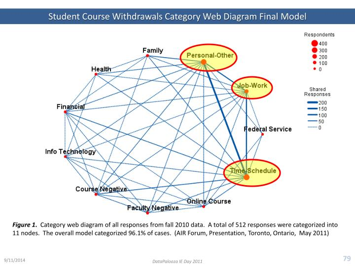 Student Course Withdrawals Category Web Diagram