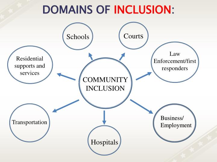 DOMAINS OF