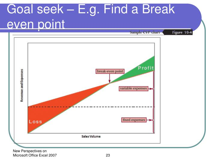 Goal seek – E.g. Find a Break even point