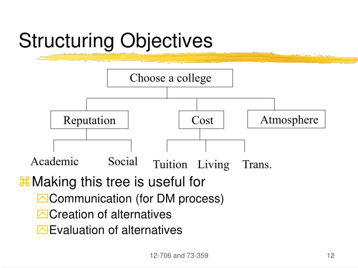 Structuring Objectives