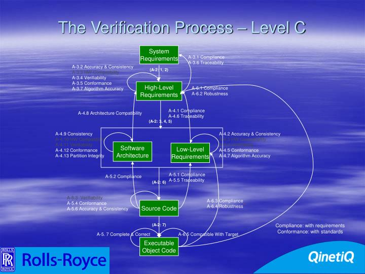 The Verification Process – Level C