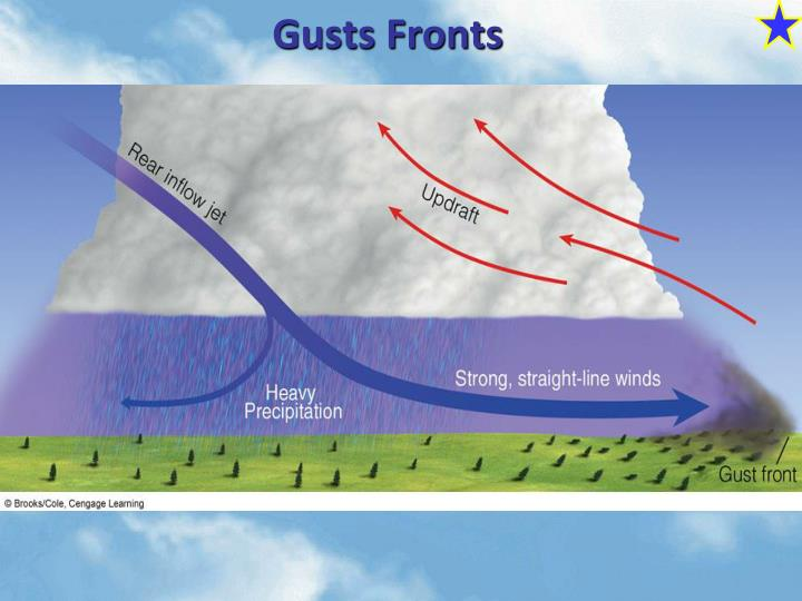Gusts Fronts